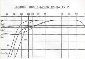 Les filtres du Nagra